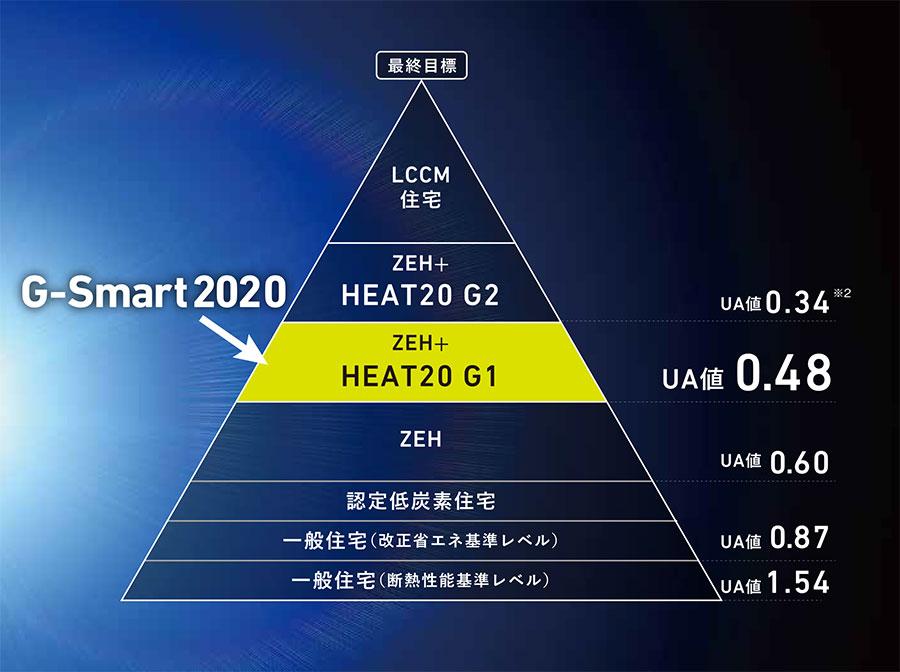 G-Smart2020のUA値
