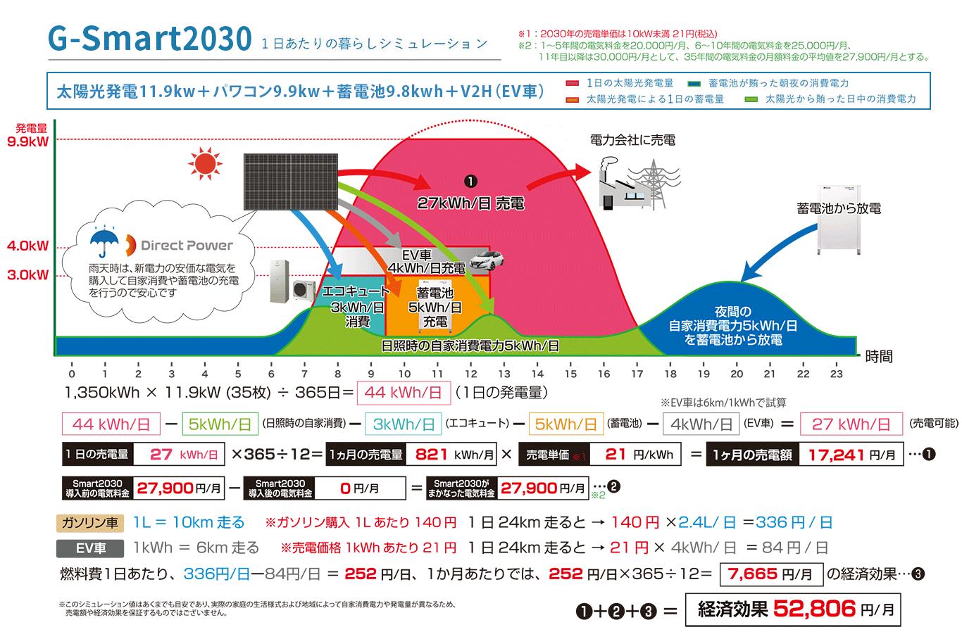 G-Smart2030のエネルギーシミュレーション