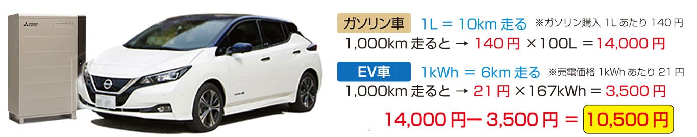 G-Smart2030のEV車パワーイメージ