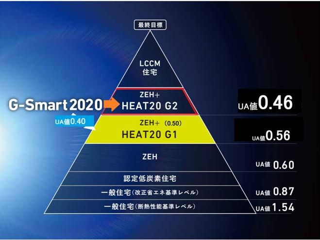 2021年以降G-SmartのUa値